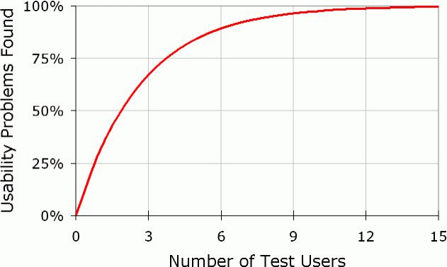 Testes de Usabilidade gráfico de Nielsen